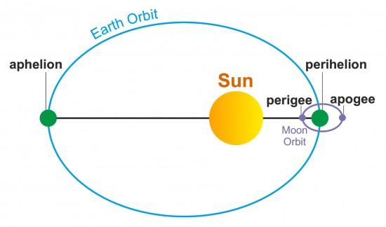 perihelion-aphelion-perigee-apogee.cdr