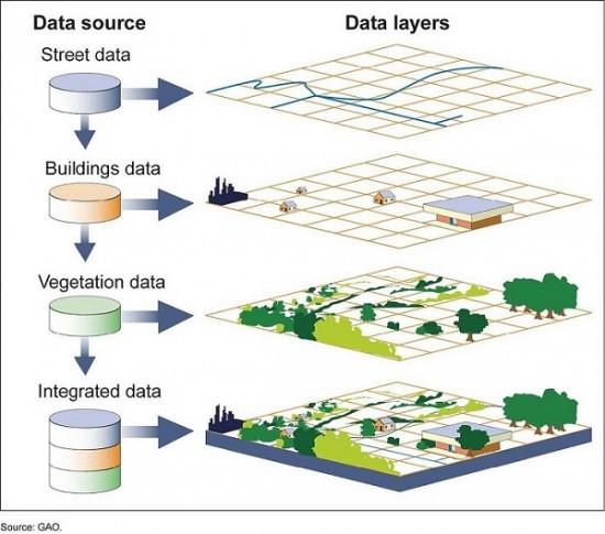 data layers (www.apsis.ir)