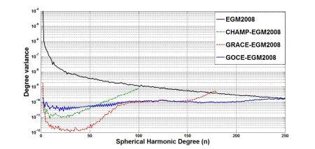 اختلاف وریانس درجه بین مدل EGM2008 و مدل های ژئوپتانسیل