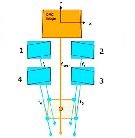 مرکز تصویر مجازی DMC (نقطه نارنجی) مراکز تصاویر واقعی دوربین های پانکروماتیک (نقاط آبی), دوربین رقومی DMC فتوگرامتری, کالیبراسیون هندسی Platform