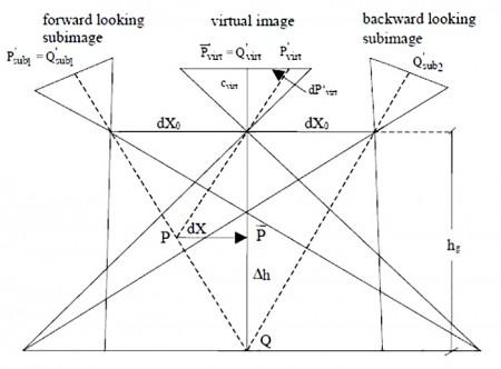 روابط هندسی دوربین DMC در جهت پرواز,دوربین رقومی DMC,فتوگرامتری