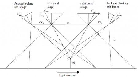 مدل استریو DMC و جابجایی ارتفاعی,دوربین رقومی DMC,فتوگرامتری