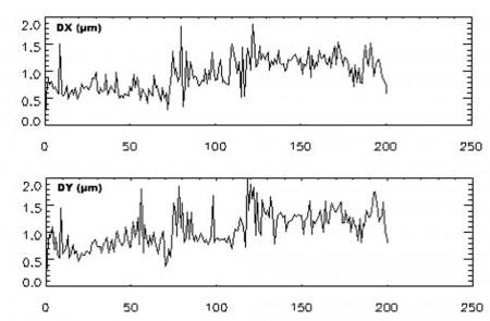 انحراف معیار مختصات تصاویر اندازه گیری شده از 200 نقطه تارگت در 84 تصویر در جهت x (تصویر بالایی) در جهت y (تصویر پایینی),فتوگرامتری,دوربین رقومی UltracamD
