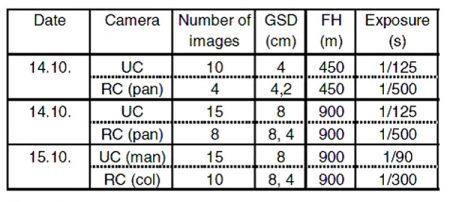 پارامترهای به کار رفته در تصویر, فتوگرامتری, دوربین رقومی UltracamD