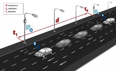 سکوی نمایش ترافیک وسایل نقلیه ,حسگرهای بلوتوث ZigBee