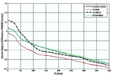 مقایسه نسبی ژئوئید مدل های متفاوت و ژئوئید GPS-Leveling در ایران پس از اعمال فیلتر گاوسی به شعاع R