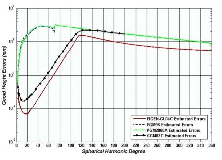 واریانس درجه خطای ارتفاع ژئوئید,مدل های ژئوپتانسیل مورد نظر