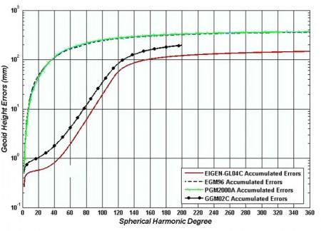 واریانس درجه خطای تجمعی ارتفاع ژئوئید,مدل های ژئوپتانسیل مورد نظر