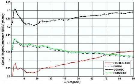 مقایسه نسبی ژئوئید مدل های متفاوت و ژئوئید GPS-Leveling در ایران , آزیموت های متفاوت
