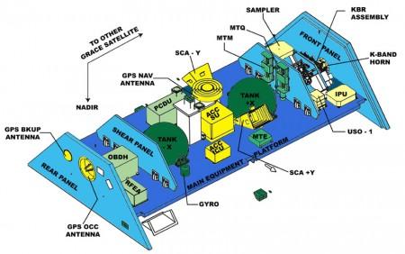 نمای درونی یکی از ماهواره های گریس