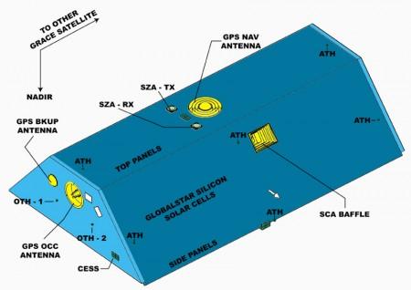 نمای بیرونی یکی از ماهواره های گریس