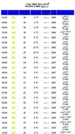 گزارش وضع هوای شهر تهران در ۸۸/۴/۱۵ که از وب سایت هواشناسی کشور اخذ گردیده است